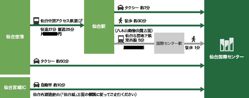 仙台国際センター 交通アクセス